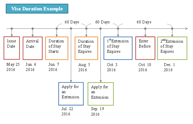 visa duration example_revised